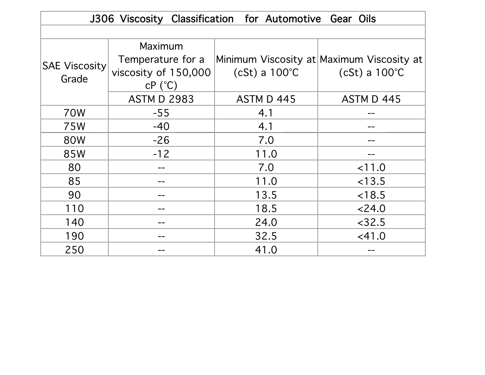 it-Automotive Gear Lubricant Viscosity Classification Chart